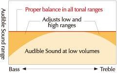 El sonido óptimo a cualquier volumen.
