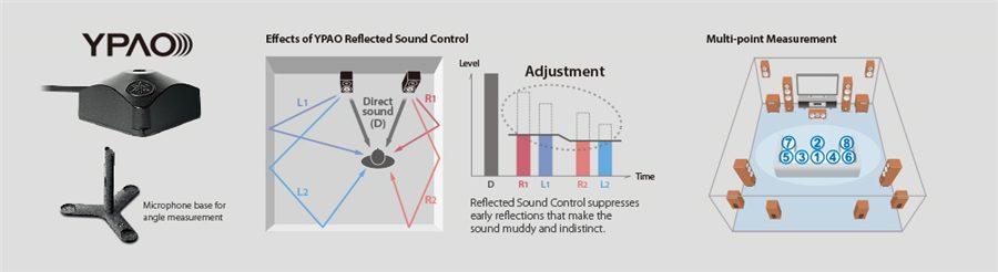 MusicCast CX-A5100 - Características - AV Receivers - Audio