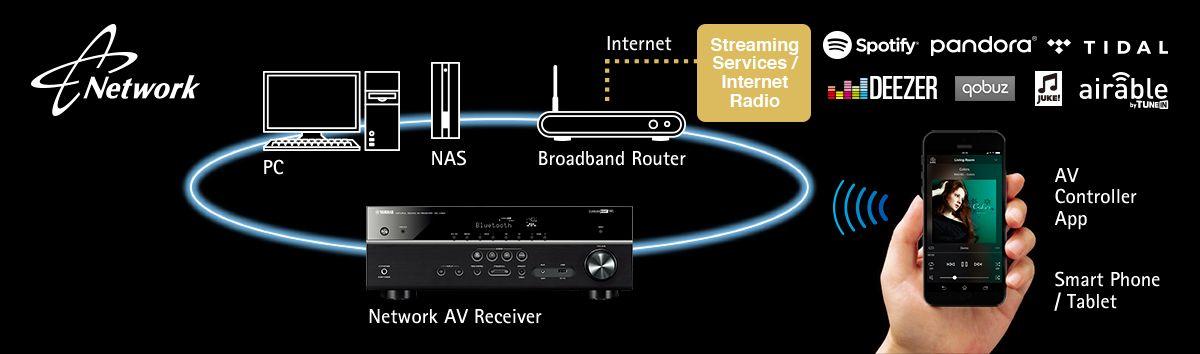 MusicCast RX-V481 - Descripción - AV Receivers - Audio y Video