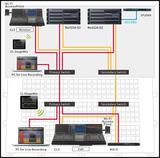 Serie CL - Sistemas - Mesas de Mezcla - Sonido profesional ... on
