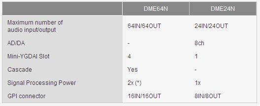 What is the difference between DME64N and DME24N?