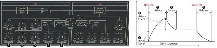 photo:IL and AL type envelope generator (CS-10)