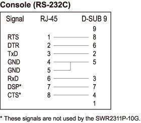 RJ-45/DB-9 console cable pin configuration